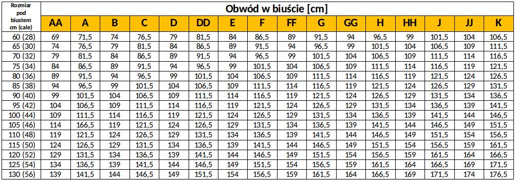 Ustalenie rozmiaru miseczki według rozmiarówki brytyjskiej